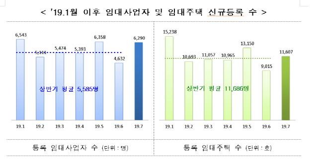 7월 신규 임대사업자 6,290명...전월보다 36% 급증