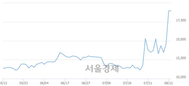 코한일화학, 장중 신고가 돌파.. 18,950→23,300(▲4,350)