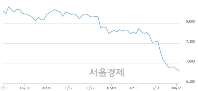 유DGB금융지주, 장중 신저가 기록.. 6,850→6,790(▼60)