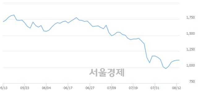 코필링크, 상한가 진입.. +29.73% ↑