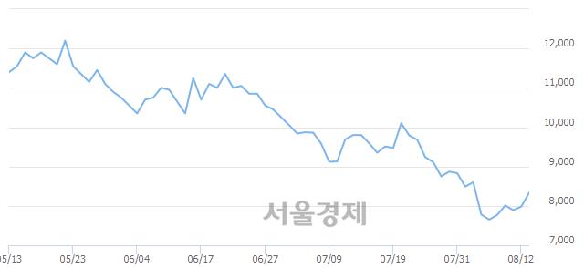 코아스트, 전일 대비 7.02% 상승.. 일일회전율은 2.40% 기록