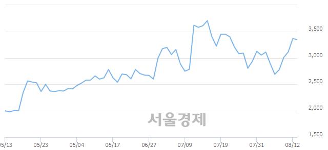 유인디에프, 3.27% 오르며 체결강도 강세로 반전(124%)