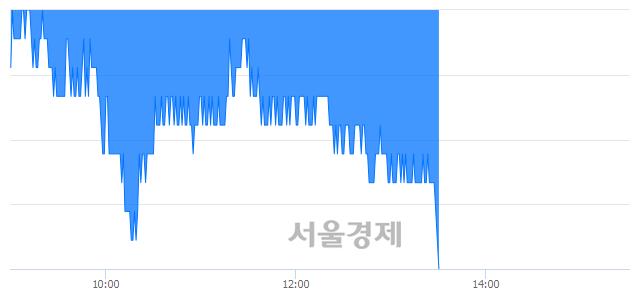 유삼성화재, 장중 신저가 기록.. 226,000→224,500(▼1,500)