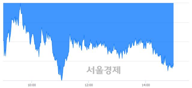 오후 3:00 현재 코스피는 45:55으로 매수우위, 매수강세 업종은 전기가스업(1.29%↓)