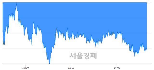 오후 3:20 현재 코스피는 44:56으로 매수우위, 매수강세 업종은 전기가스업(1.47%↓)
