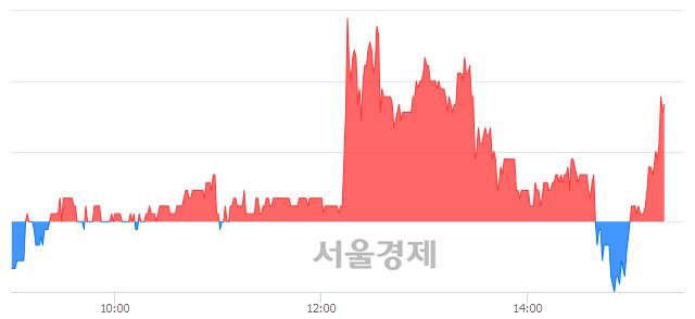 코씨아이에스, 매도잔량 347% 급증