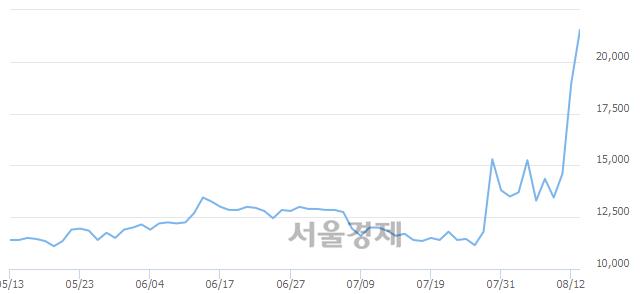 코한일화학, 전일 대비 15.83% 상승.. 일일회전율은 17.73% 기록