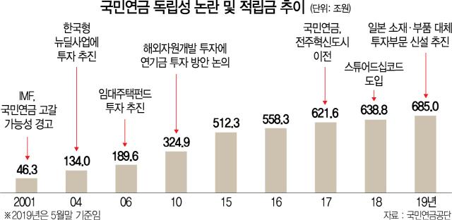 [단독] 또 정책 '쌈짓돈'… 국민연금, 조 단위 '克日' 투자자금 조성 추진