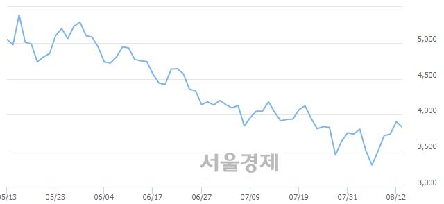 코전파기지국, 매도잔량 387% 급증