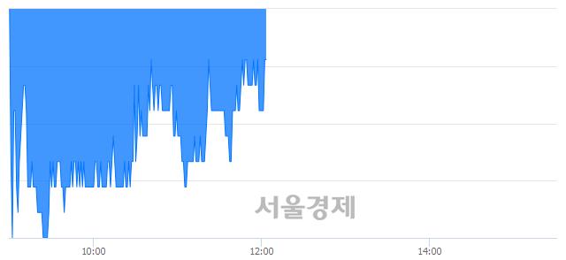 유한진칼, 매도잔량 313% 급증
