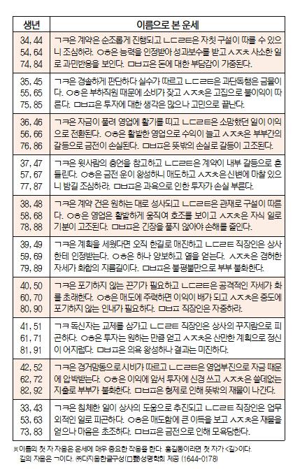 오늘의 재운[8월 14일]