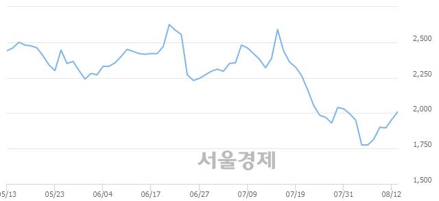 코손오공, 매도잔량 338% 급증