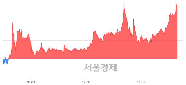 코사람인에이치알, 장중 신고가 돌파.. 27,850→28,000(▲150)