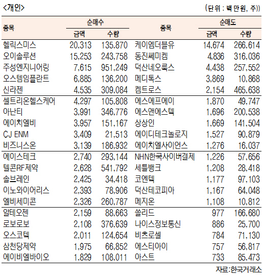 [표]코스닥 기관·외국인·개인 순매수·도 상위종목(8월 13일-최종치)