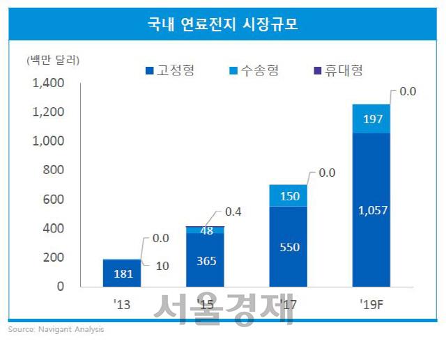 """국내 연료전지 시장 1.5조 규모…'정부 차원 활성화 계획 필요"""""""