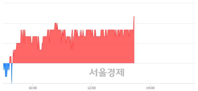 유영흥철강, 3.06% 오르며 체결강도 강세 지속(188%)
