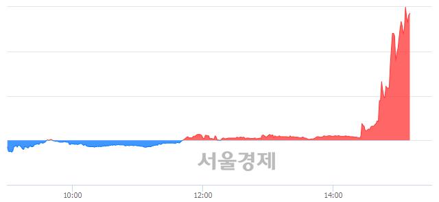 코포스코엠텍, 매수잔량 318% 급증