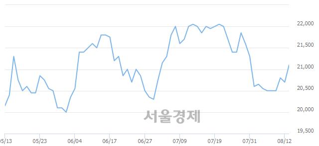 유하이트진로, 3.14% 오르며 체결강도 강세 지속(262%)