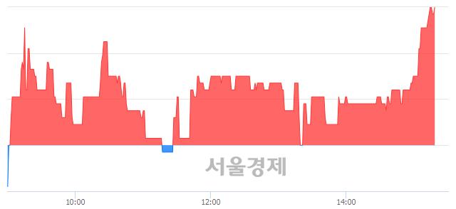 코이엑스티, 3.44% 오르며 체결강도 강세로 반전(100%)