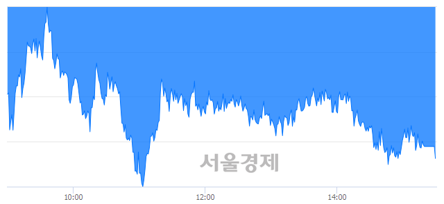 [마감 시황]  외국인과 기관의 동반 매도세.. 코스피 1925.83(▼16.46, -0.85%) 하락 마감