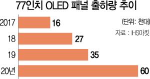 LG디스플레이 광저우 펩, 내년부터 77인치 올레드 패널 양산