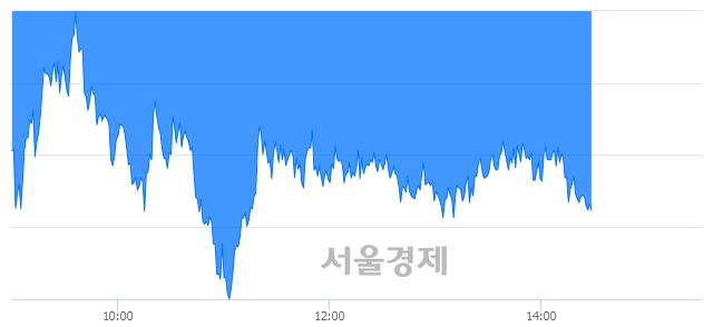 오후 2:30 현재 코스피는 46:54으로 매수우위, 매수강세 업종은 전기가스업(1.07%↓)