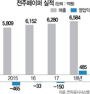 [시그널] 전주페이퍼 '알짜' 전주파워만 파나