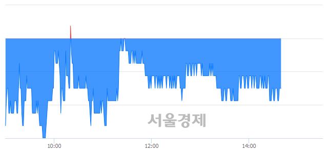 유강원랜드, 매도잔량 337% 급증
