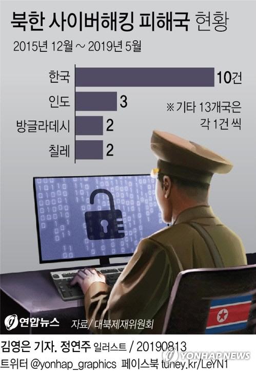 대북제재위 '韓, 北사이버해킹 최대 피해국'