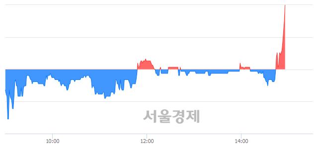 유혜인, 3.58% 오르며 체결강도 강세로 반전(101%)