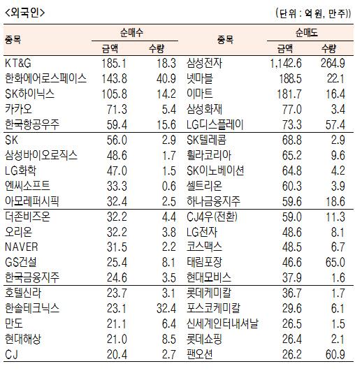 [표]유가증권 기관·외국인·개인 순매수·도 상위종목(8월 13일-최종치)