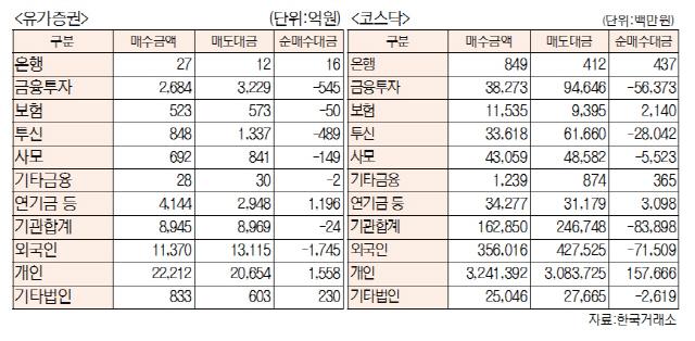 [표]투자주체별 매매동향(8월 13일-최종치)