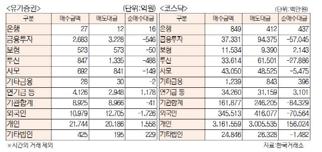 [표]투자주체별 매매동향(8월 13일)