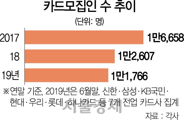 카드사 '핀테크' 통한 회원 유치전 치열...설자리 더 좁아진 모집인