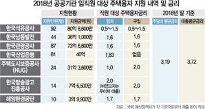 [단독]역시 '신의 직장'…공기업, 임직원에 금리 0~1%대 주택대출