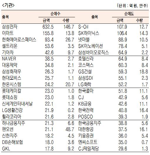 [표]유가증권 기관·외국인·개인 순매수·도 상위종목(8월 13일)