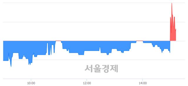 코투비소프트, 매수잔량 348% 급증