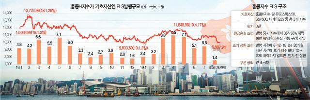'홍콩H지수 ELS' 투자금 43조…포치·시위 장기화땐 '녹인' 가능성도