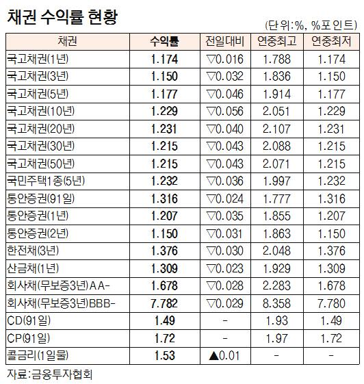 [표]채권 수익률 현황(8월 13일)