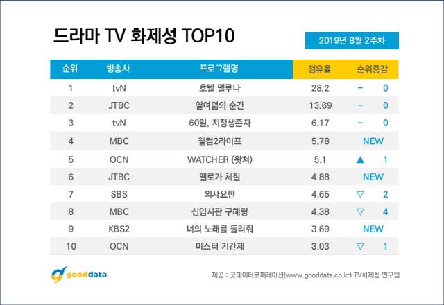 '호텔 델루나' 5주 연속 드라마 화제성 1위, 이지은 출연자 화제성 1위