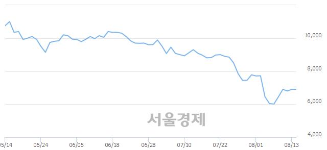 코넵튠, 상한가 진입.. +30.00% ↑