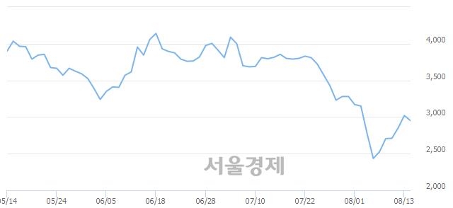 <코>베셀, 매수잔량 379% 급증