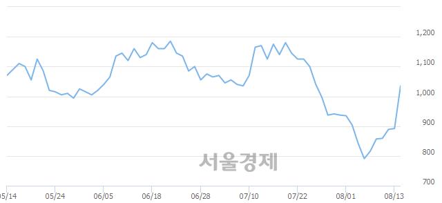 코크루셜텍, 상한가 진입.. +29.48% ↑