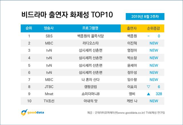'백종원의 골목식당' 이대 백반집 네티즌 분노 자아내 비드라마 1위
