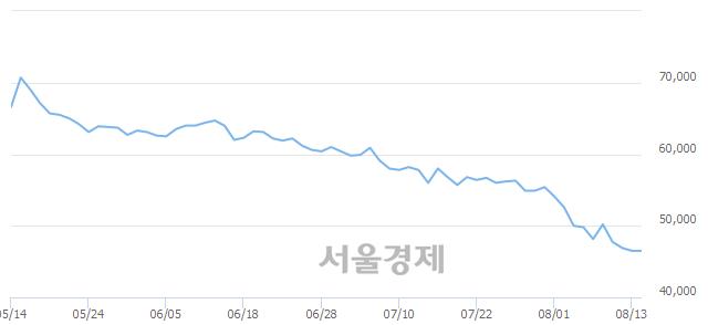 유한국콜마, 장중 신저가 기록.. 45,850→44,950(▼900)