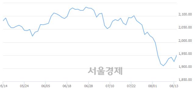 [개장 시황] 코스피 1946.18.. 개인과 외국인의 순매수에 상승 출발 (▲20.35, +1.06%)