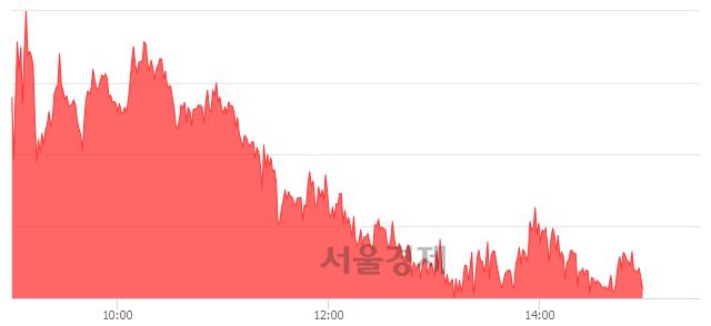 오후 3:00 현재 코스피는 48:52으로 매수우위, 매도강세 업종은 음식료품업(0.51%↑)