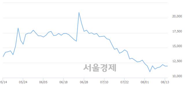 코현대바이오, 3.35% 오르며 체결강도 강세 지속(103%)