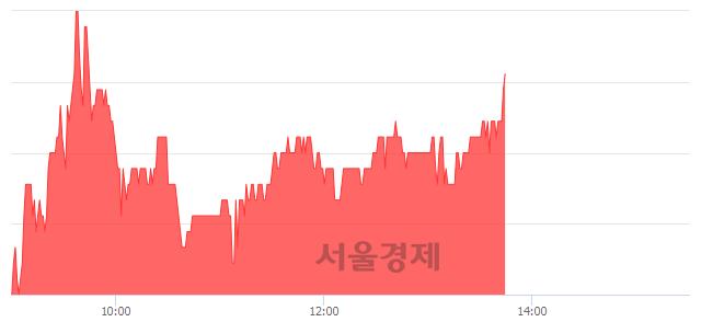 코한국전자금융, 3.17% 오르며 체결강도 강세 지속(122%)