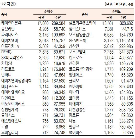 [표]코스닥 기관·외국인·개인 순매수·도 상위종목(8월 14일)